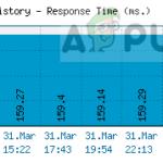 Arreglo: Error de inicio de sesión del Nexus Mod Manager